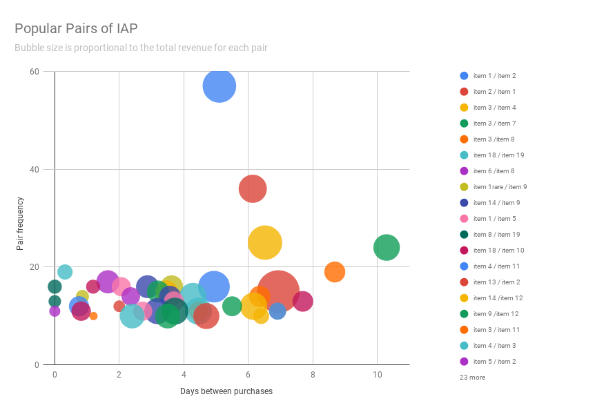 Popular Pairs of IAP