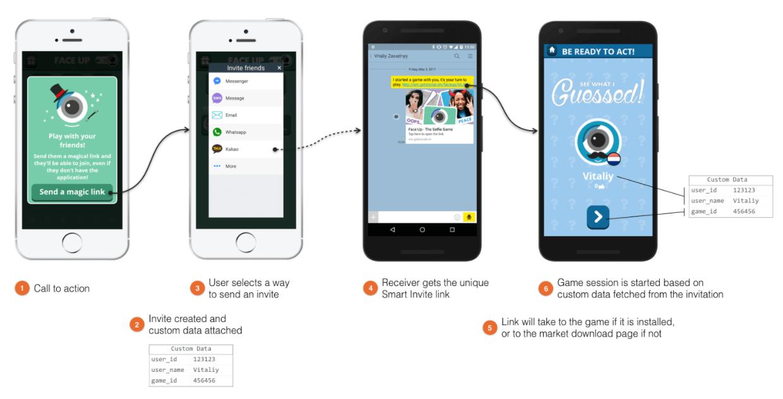 faceup app referral marketing